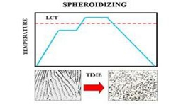 Spheroidizing Annealing spheroidizing annealing Spheroidizing Annealing Spheroidizing Annealing