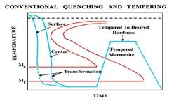 hardening and tempering tempering Tempering hardening and tempering